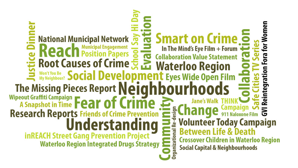 Word cloud of our work