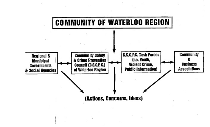 Region of Waterloo Document, February 3, 1995