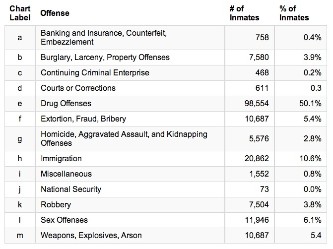 US prison population by offence