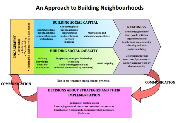 Model: Approach to building neighbourhoods