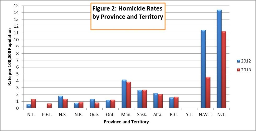 Homicide Rates, Canada by Province and Territory