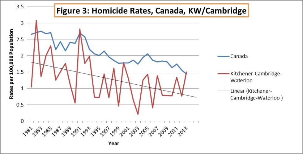 Homicide Rates in Canada, KW/Cambridge
