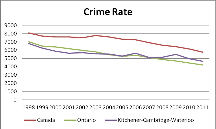 Graph: Crime Rates_Police Reported Crimes