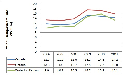 Graph: Youth Unemployment Rates
