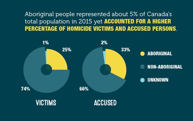 Homicide among Aboriginal People in Canada