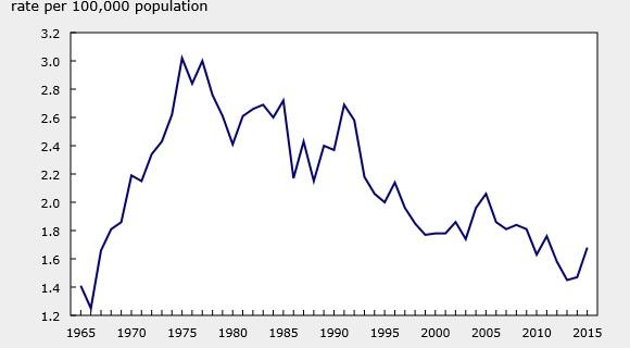 By the numbers: Homicide rates in Waterloo Region - Waterloo